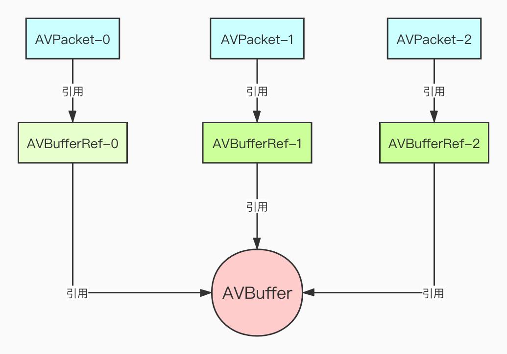 AVPacket引用计数