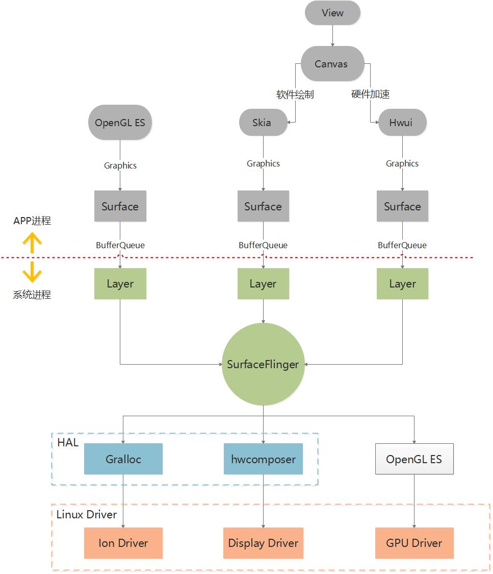 图形系统架构