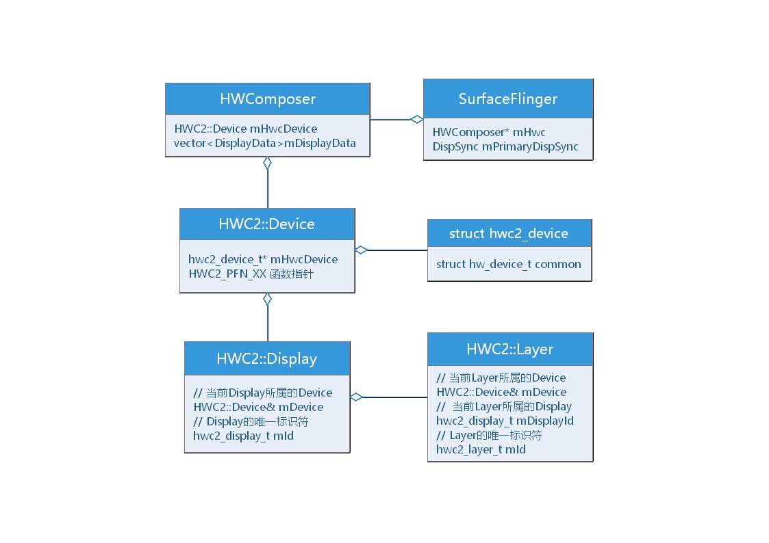 HWC类图