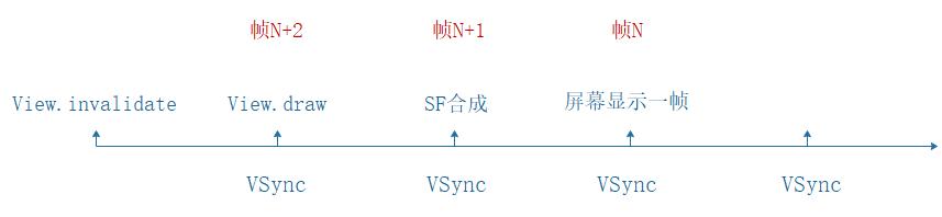 VSync偏移