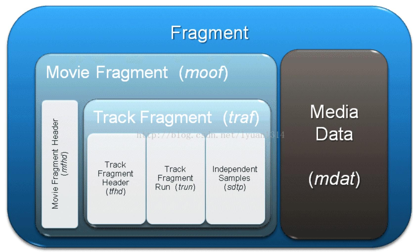 FMp4-Fragment