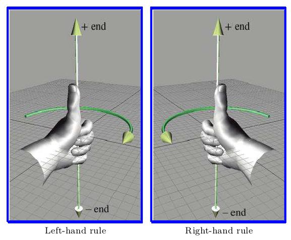 左手规则和右手规则