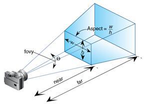 透视投影矩阵的对称视见体