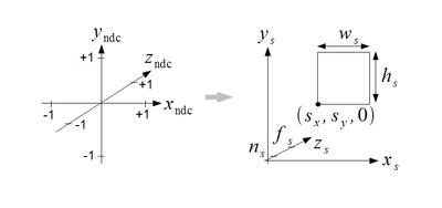 NDC坐标变换到屏幕坐标
