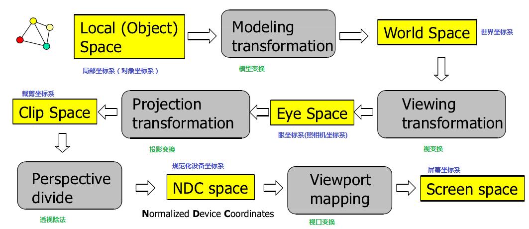 OpenGL坐标变换过程