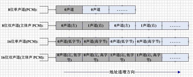 PCM数据存储-大端模式